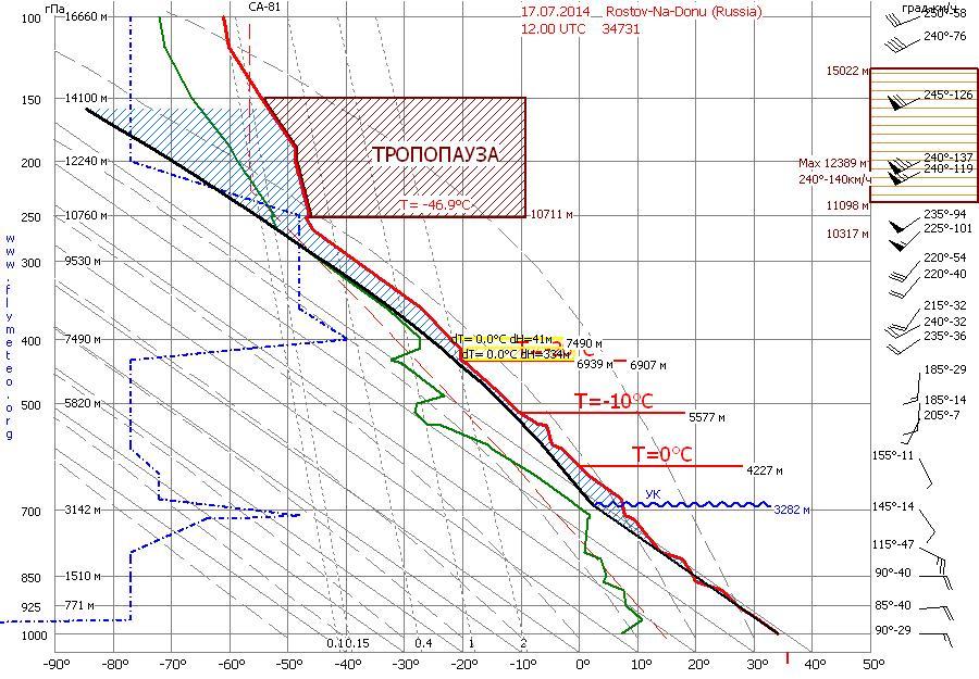 http://flymeteo.org/arhiv/diagrama/2014_07_17_12_34731.jpg